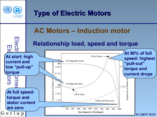 Electrical Motors 1