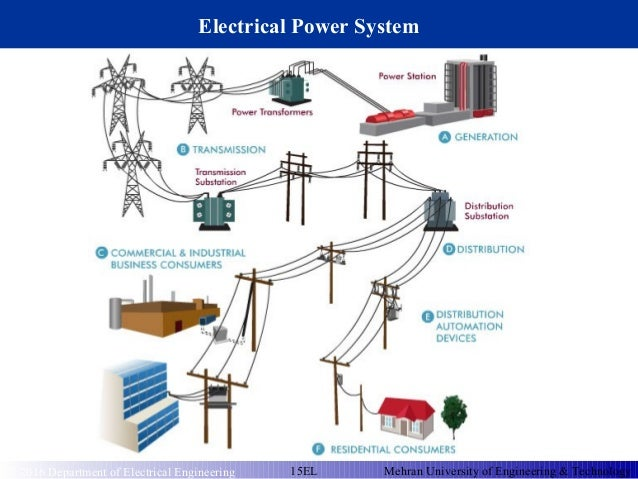 Electrical Power Transmission System : Electrical power transmission system