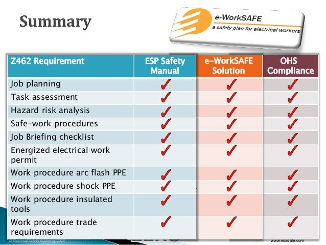 Electrical Safety, Personal Protective Equipment, & Z462