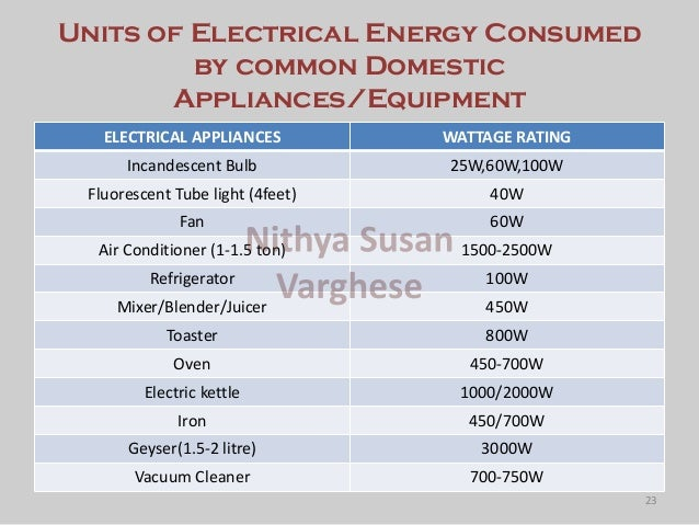 What Is The Average Wattage Rating For Common Electrical