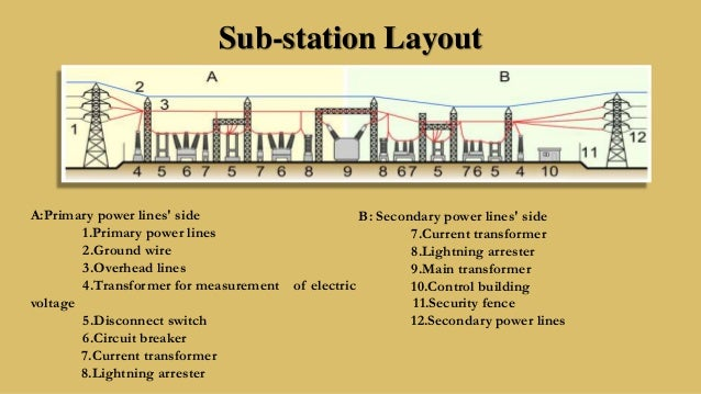 electrical systems in a building Transformer Disconnect Wiring Diagram 72 sub station layout 200 Amp Disconnect Wiring Diagram