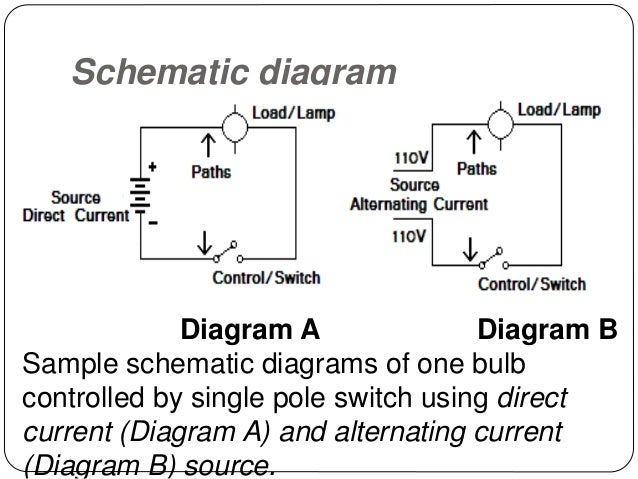 t l e grade 7 lessons rh slideshare net types of circuit diagrams types of circuit diagrams