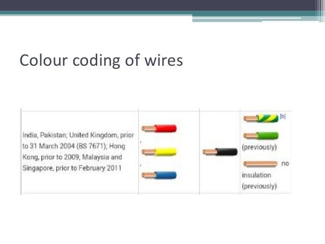painting colours, carpet colours, blue colours, lens colours, on wiring colour codes