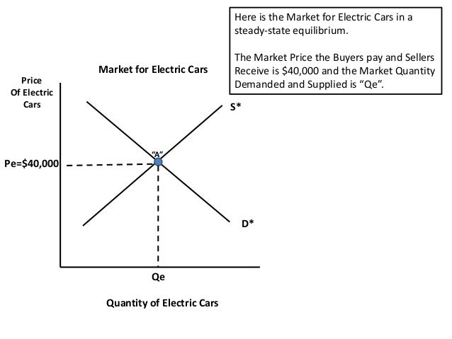 Electric Car Subsidy