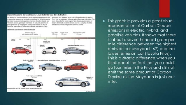 the benefits of hybrid cars 2 essay Identify the top five most popular choices of hybrid cars a hybrid car is a motor vehicle that uses two or more different sources of power in most hybrids, you will find an internal combustion engine in addition to an electrical motor.