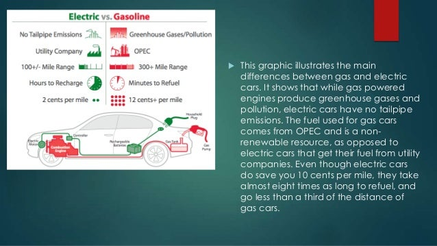 Number Of Electric Cars Vs Gas