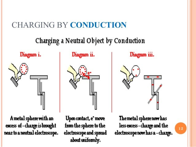 Electric Charges Lorentz Force