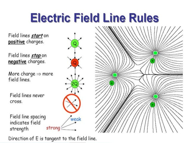 Electric Field Intensity