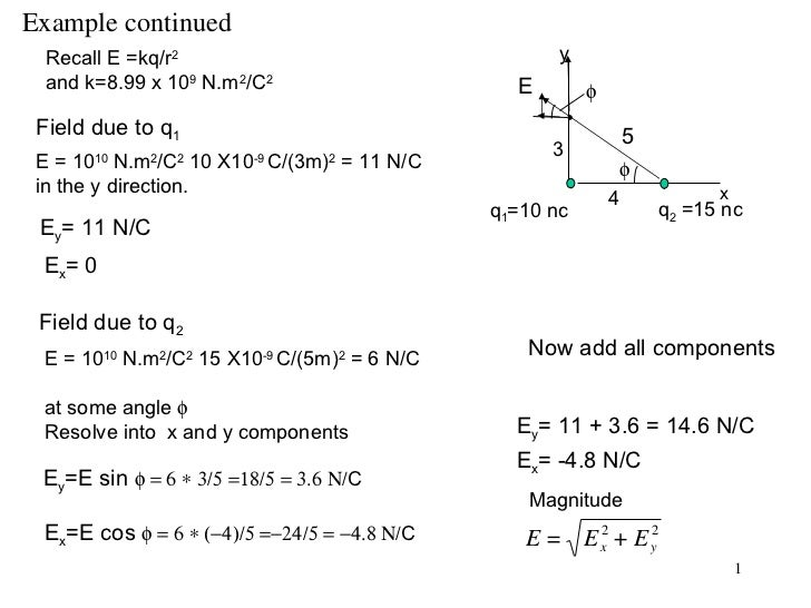 Example continued Field due to q 1 E = 10 10  N.m 2 /C 2  10 X10 -9  C/(3m) 2  = 11 N/C in the y direction. Recall E =kq/r...