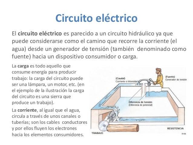 Circuito eléctrico El circuito eléctrico es parecido a un circuito hidráulico ya que puede considerarse como el camino que...