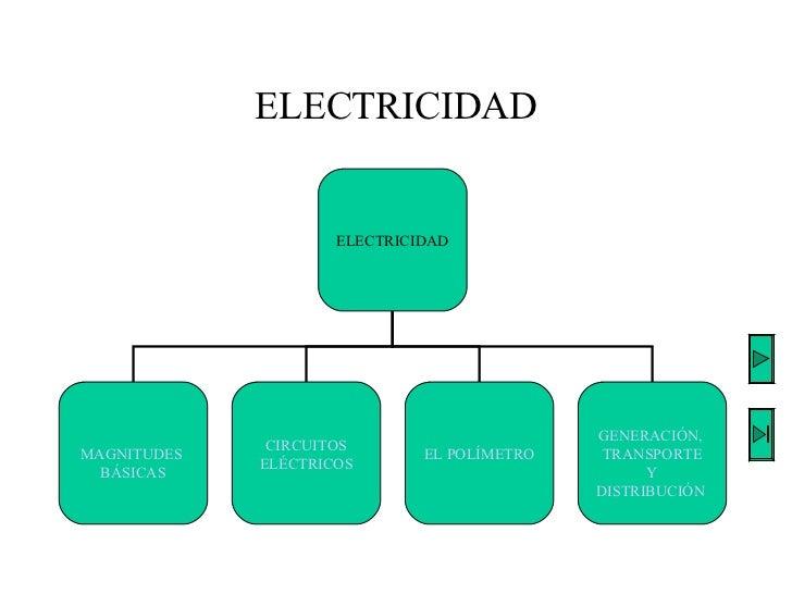 ELECTRICIDAD ELECTRICIDAD MAGNITUDES  BÁSICAS CIRCUITOS ELÉCTRICOS EL POLÍMETRO GENERACIÓN,  TRANSPORTE  Y  DISTRIBUCIÓN