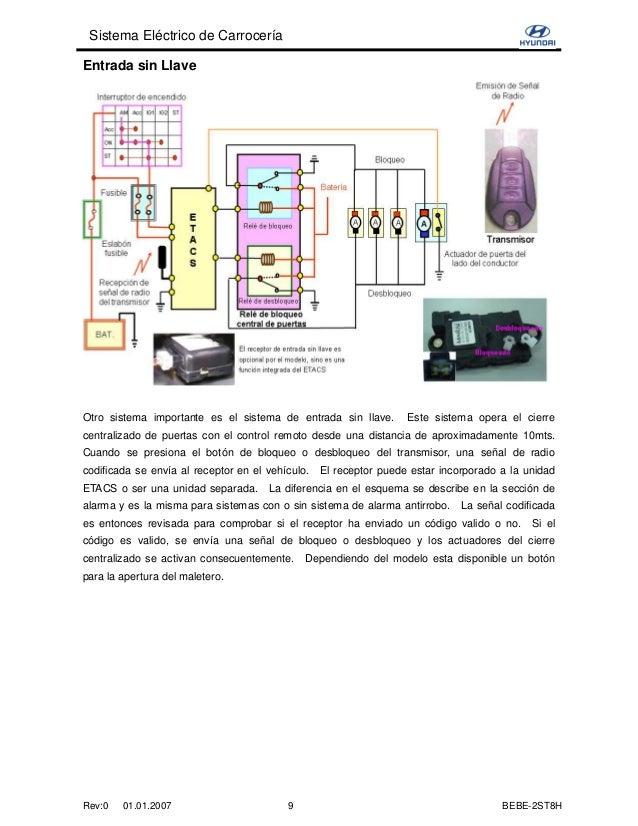 Sistema El 233 Ctrico De Carrocer 237 A Hyundai