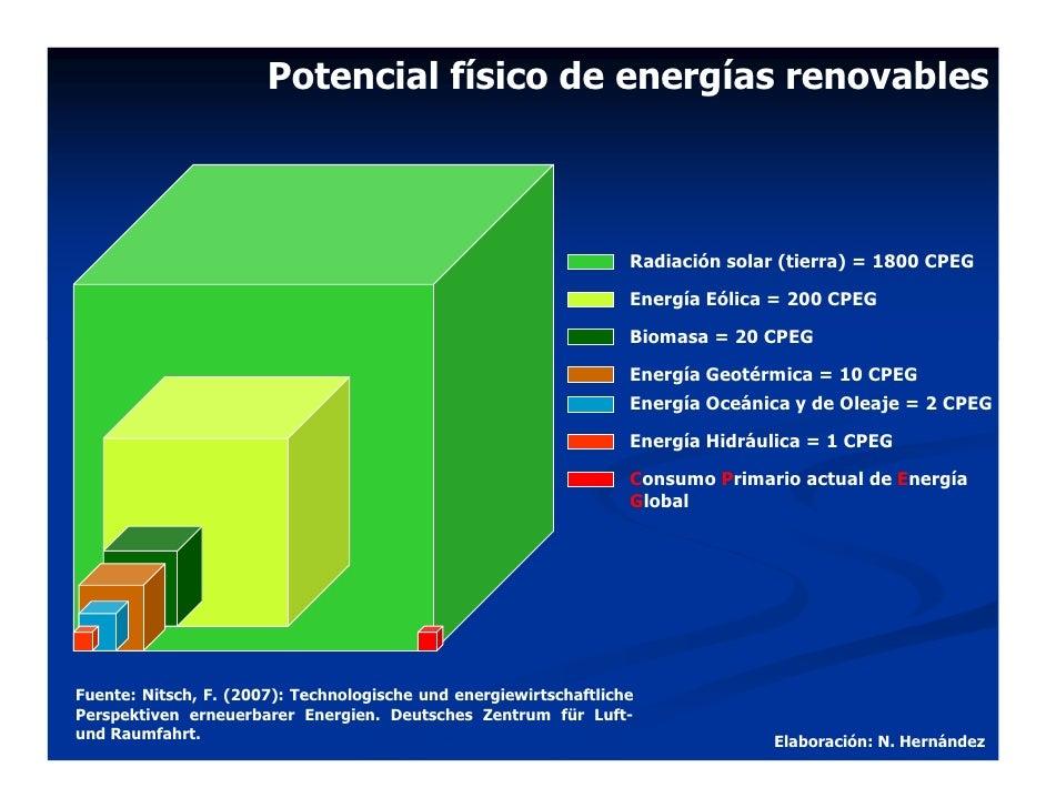 Potencial físico de energías renovables                                                                       Radiación so...