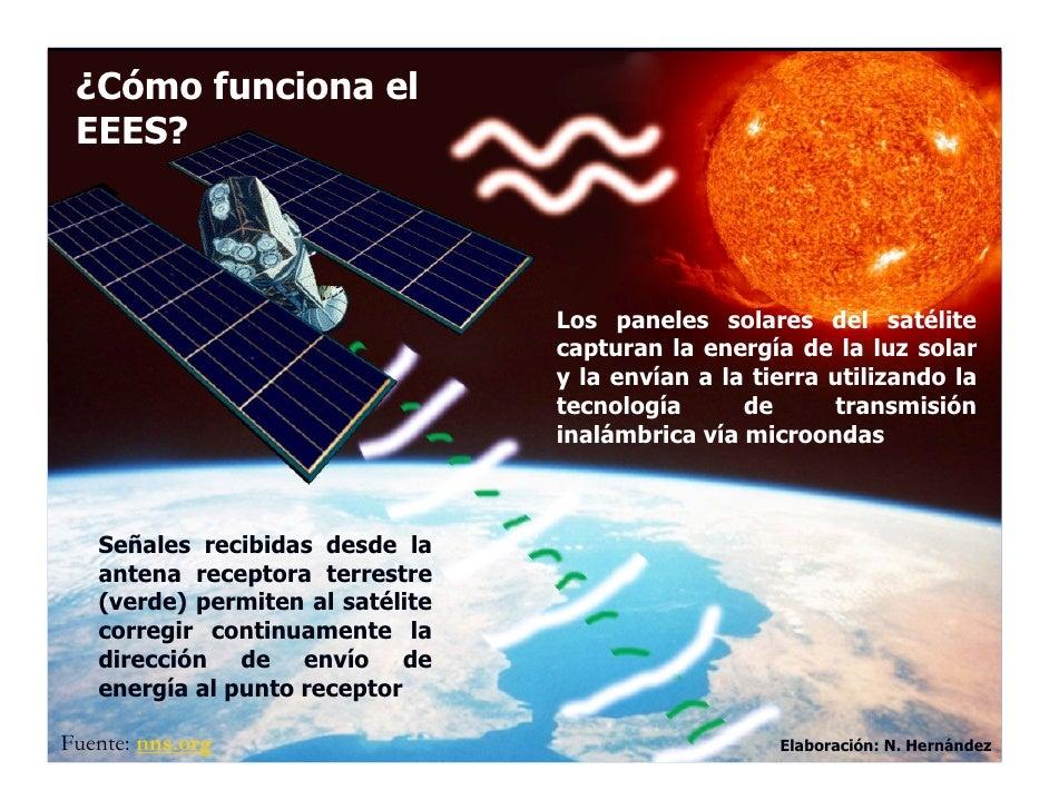 ¿Cómo funciona el  EEES?                                      Los paneles solares del satélite                            ...