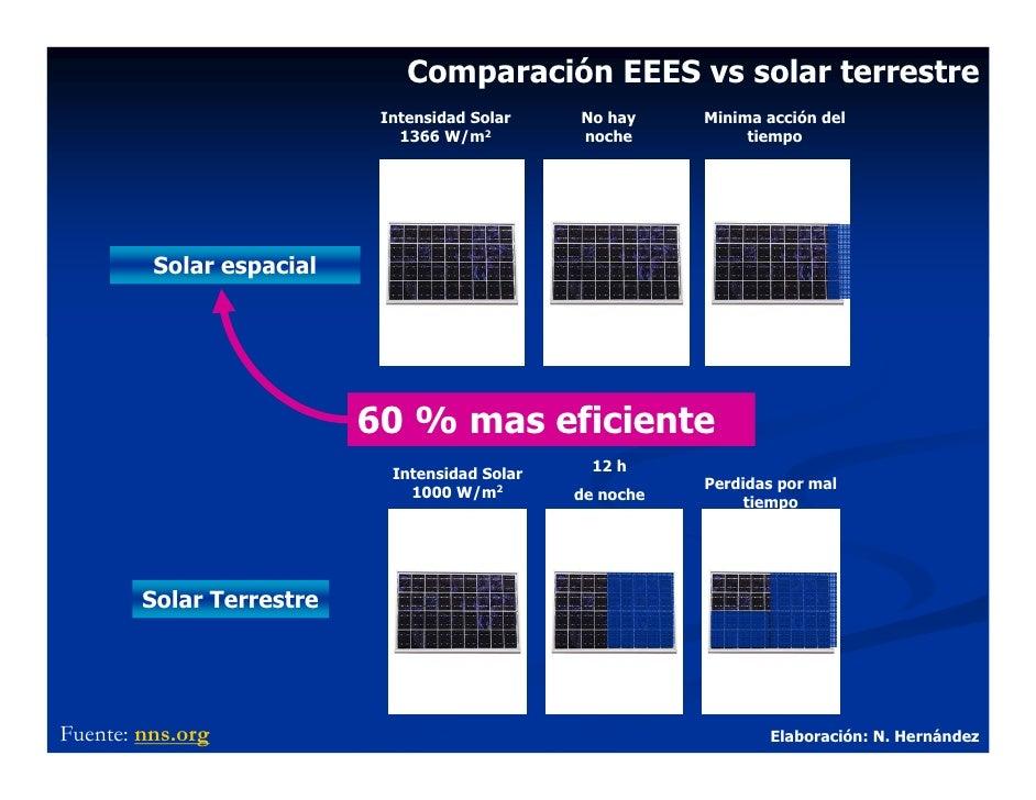 Comparación EEES vs solar terrestre                            Intensidad Solar    No hay     Minima acción del           ...
