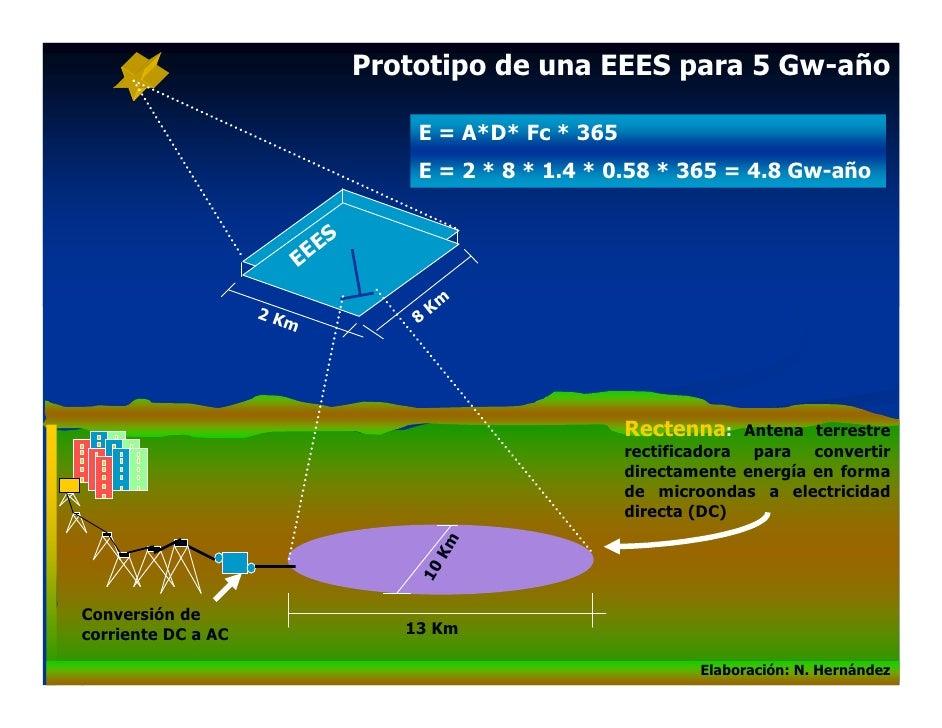 Prototipo de una EEES para 5 Gw-año                                       E = A*D* Fc * 365                               ...