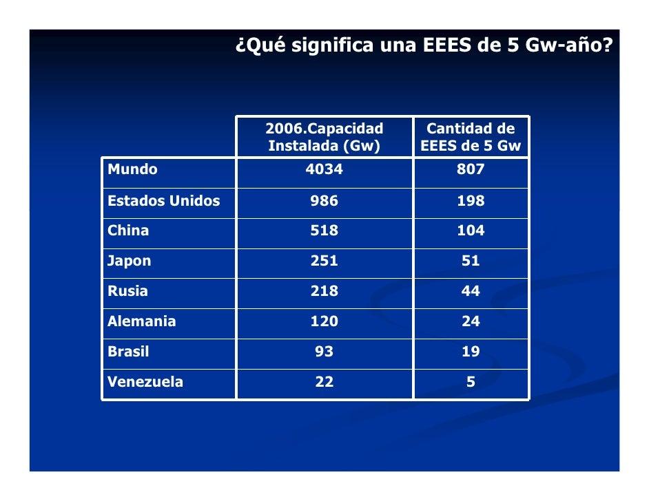 ¿Qué significa una EEES de 5 Gw-año?                       2006.Capacidad    Cantidad de                    Instalada (Gw)...