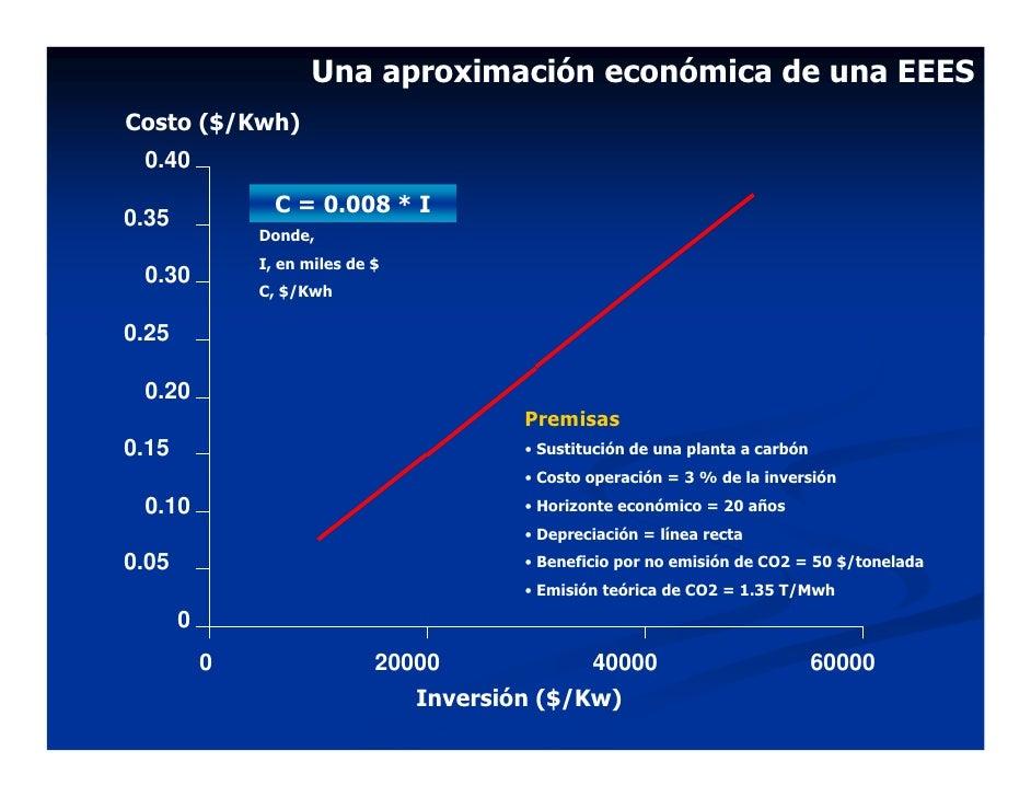 Una aproximación económica de una EEES Costo ($/Kwh)  0.40                  C = 0.008 * I 0.35                Donde,      ...