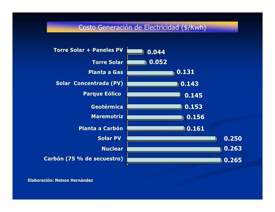 Costo Generación de Electricidad ($/Kwh)              Torre Solar + Paneles PV        0.044                             To...