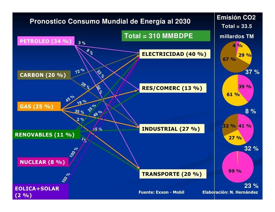 Emisión CO2     Pronostico Consumo Mundial de Energía al 2030                                                             ...