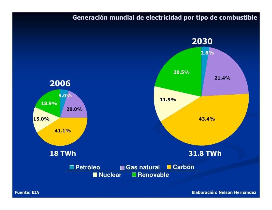 Generación mundial de electricidad por tipo de combustible                                                                ...