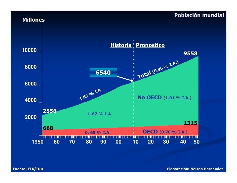 Población mundial     Millones                                                  Historia Pronostico     10000             ...