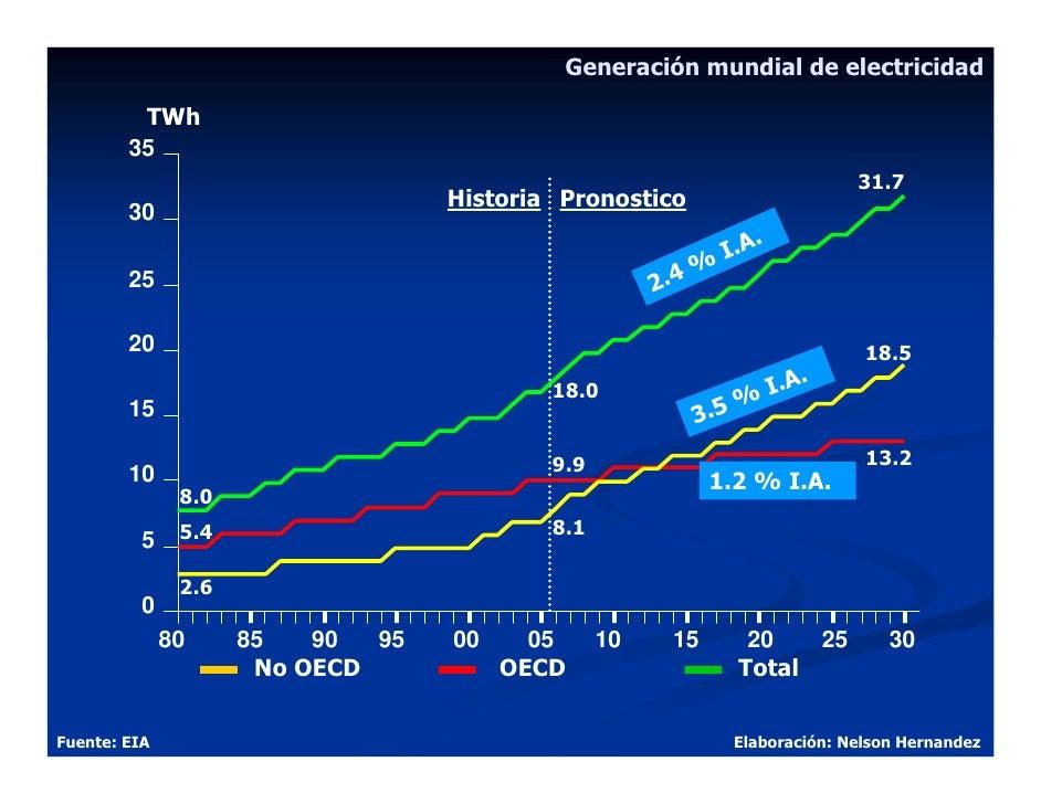 Generación mundial de electricidad           TWh         35                                                               ...