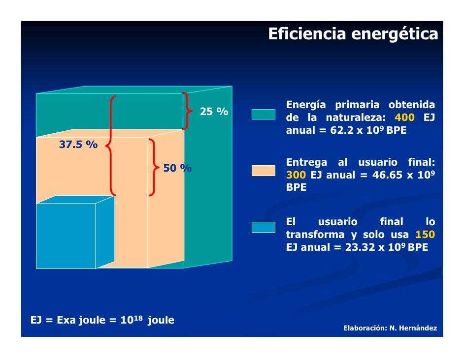Eficiencia energética                                            Energía primaria obtenida                                ...