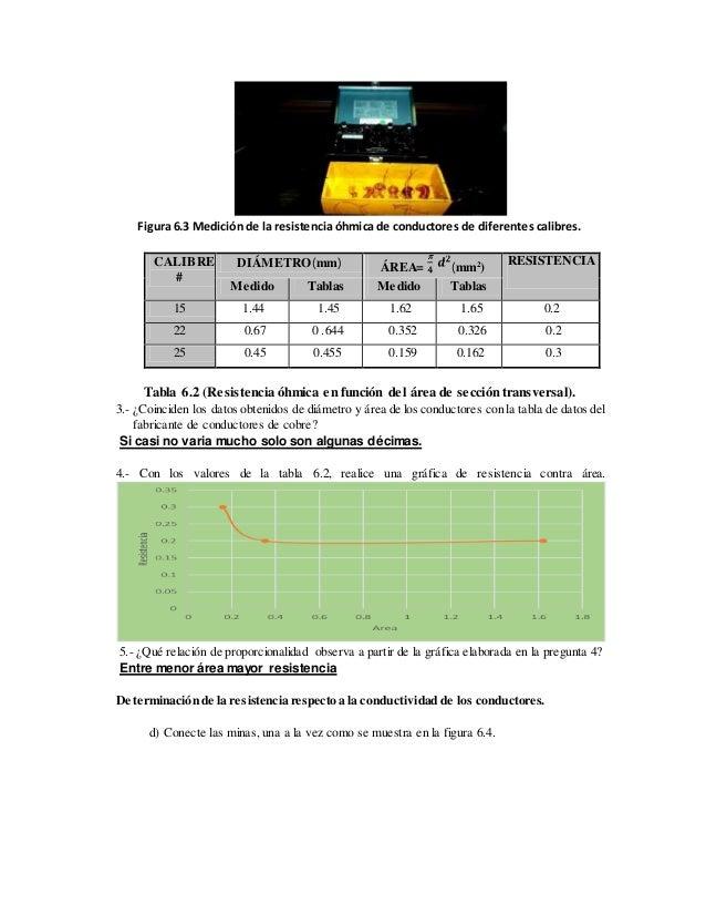 Figura 6.3 Medición de la resistencia óhmica de conductores de diferentes calibres. CALIBRE # DIÁMETRO(mm) ÁREA= (mm2 ) RE...