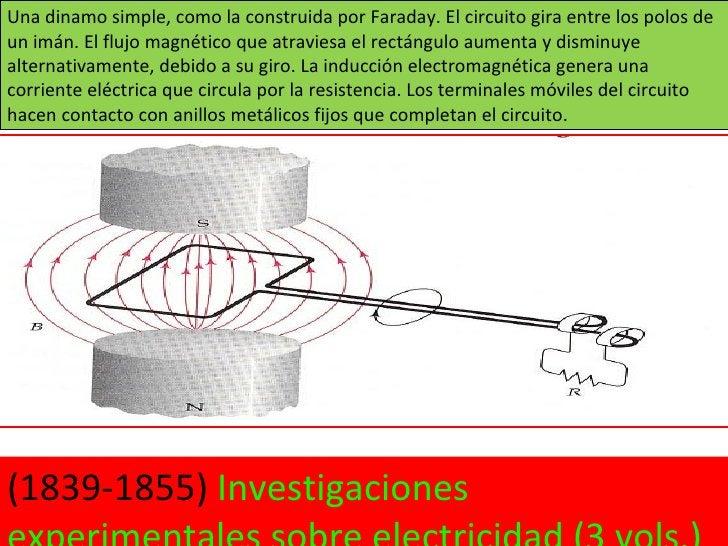 Una dinamo simple, como la construida por Faraday. El circuito gira entre los polos de un imán. El flujo magnético que atr...