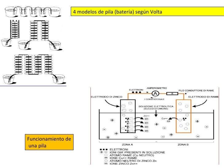 4 modelos de pila (batería) según Volta Funcionamiento de una pila