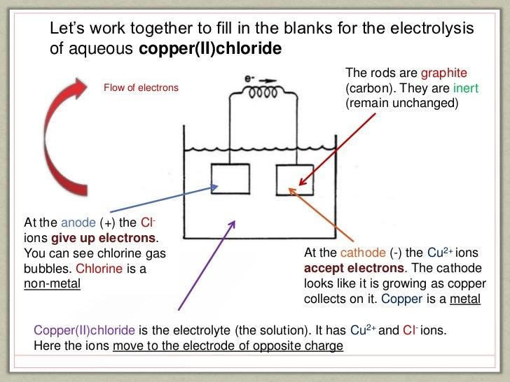 IGCSE Electricity
