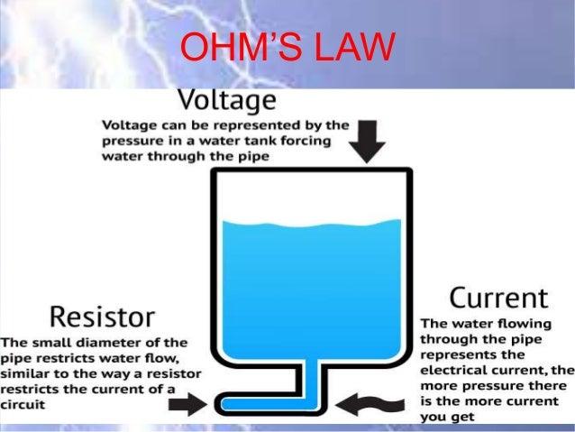 Voltage Current Resistance : Current voltage and resistance