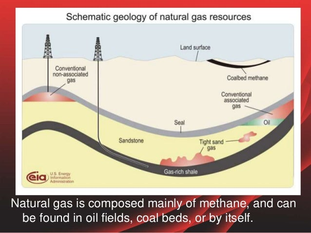 Uses Of Natural Gas In Home