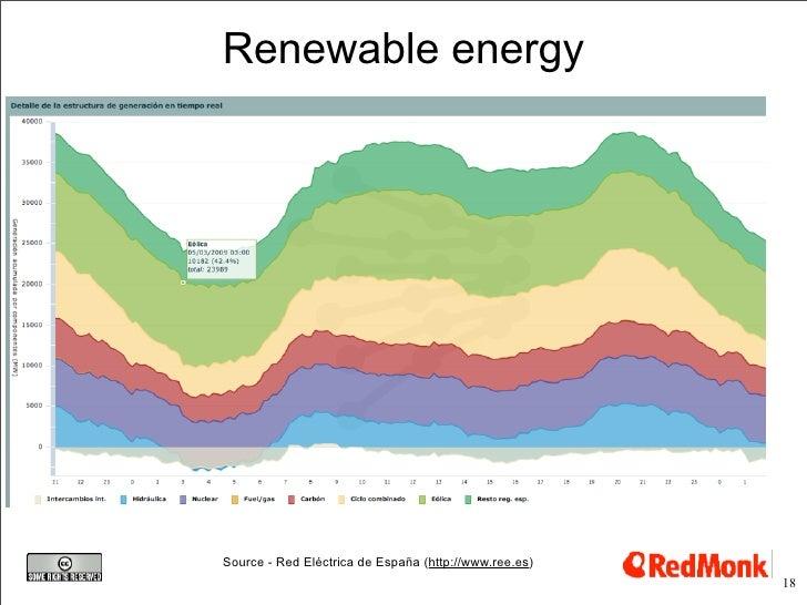 Renewable energy     Source - Red Eléctrica de España (http://www.ree.es)                                                 ...