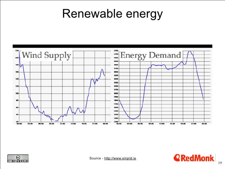 Renewable energy         Source - http://www.eirgrid.ie                                      19