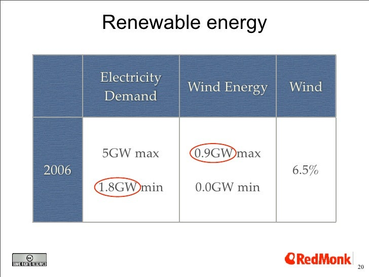 Renewable energy         Electricity                      Wind Energy   Wind         Demand           5GW max       0.9GW ...