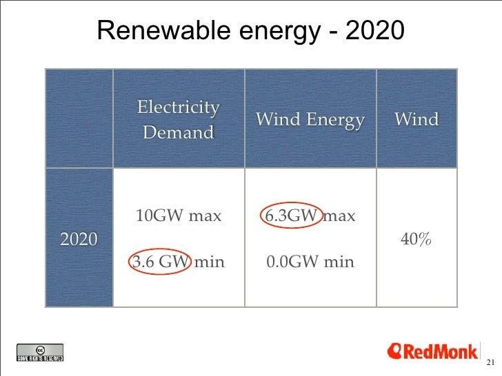 Renewable energy - 2020         Electricity                      Wind Energy   Wind         Demand           10GW max     ...