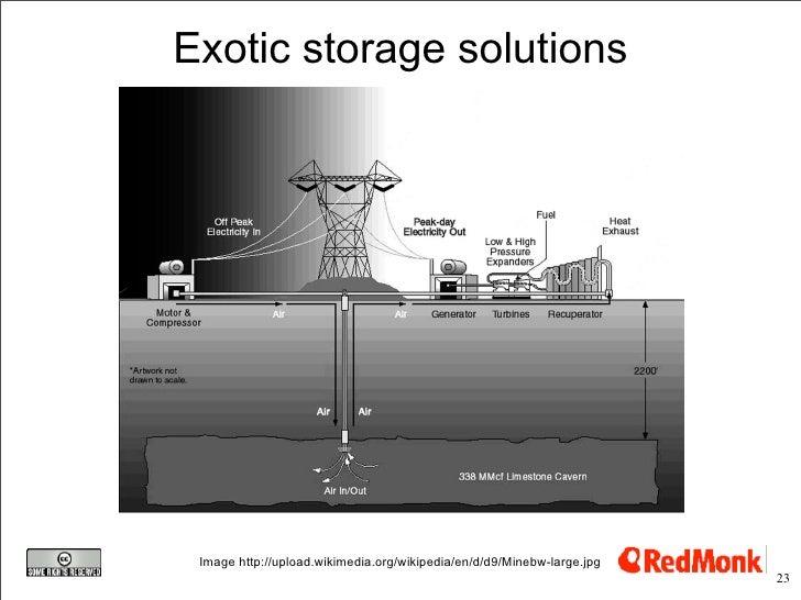 Exotic storage solutions      Image http://upload.wikimedia.org/wikipedia/en/d/d9/Minebw-large.jpg                        ...