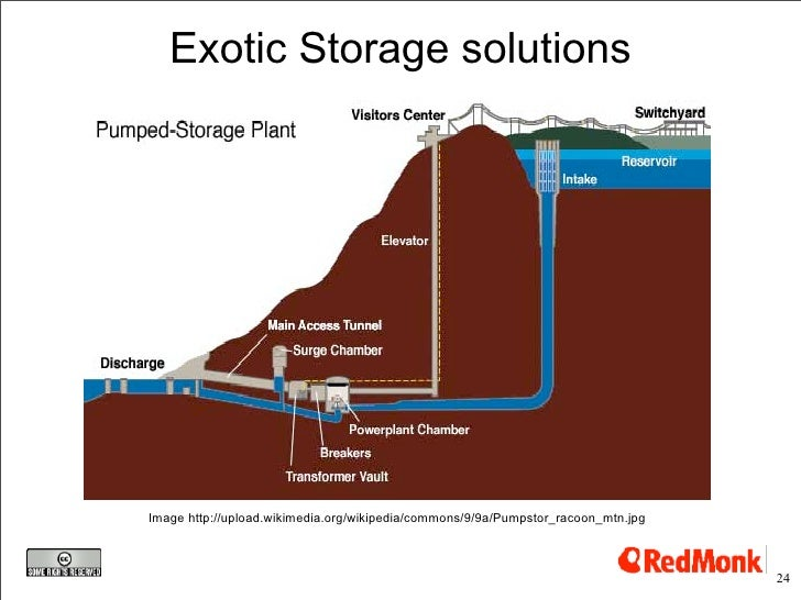 Exotic Storage solutions     Image http://upload.wikimedia.org/wikipedia/commons/9/9a/Pumpstor_racoon_mtn.jpg             ...