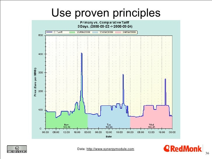 Use proven principles          Data: http://www.synergymodule.com                                           36