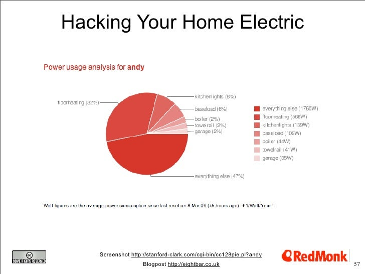 Hacking Your Home Electric         Screenshot http://stanford-clark.com/cgi-bin/cc128pie.pl?andy                          ...