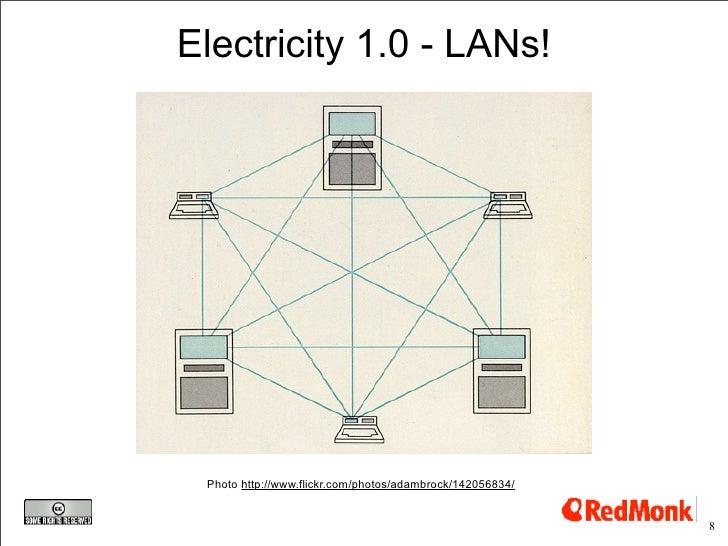 Electricity 1.0 - LANs!      Photo http://www.flickr.com/photos/adambrock/142056834/                                      ...