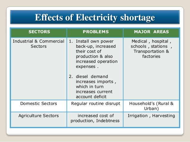 power crisis in india ppt