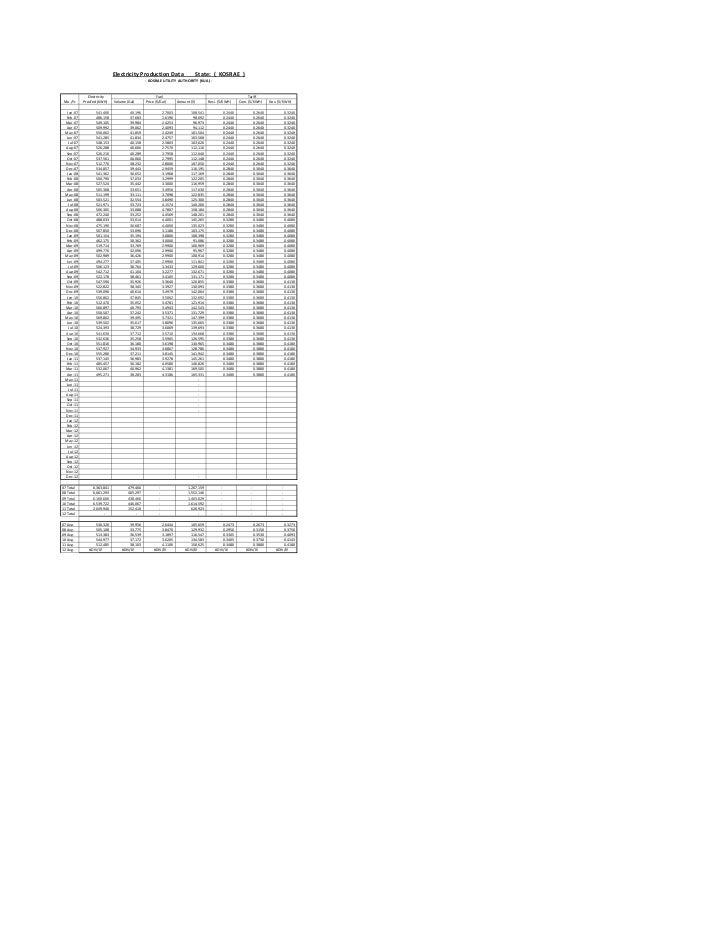 Electricity Production Data                         State: ( KOSRAE )                                                - KOS...