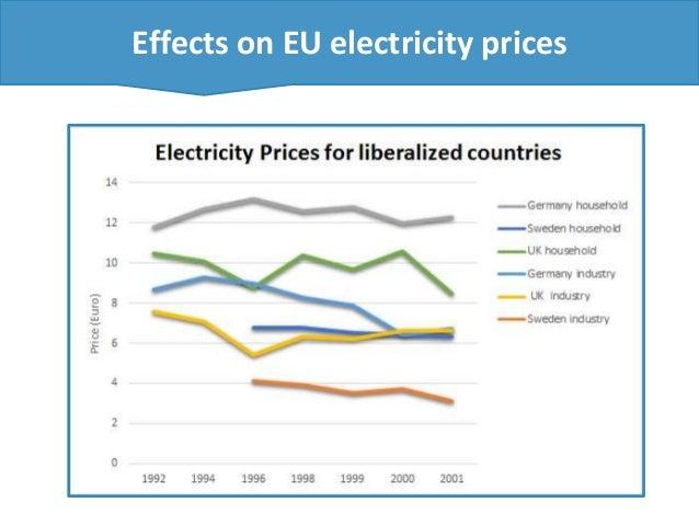 Electricity regulation in European Union