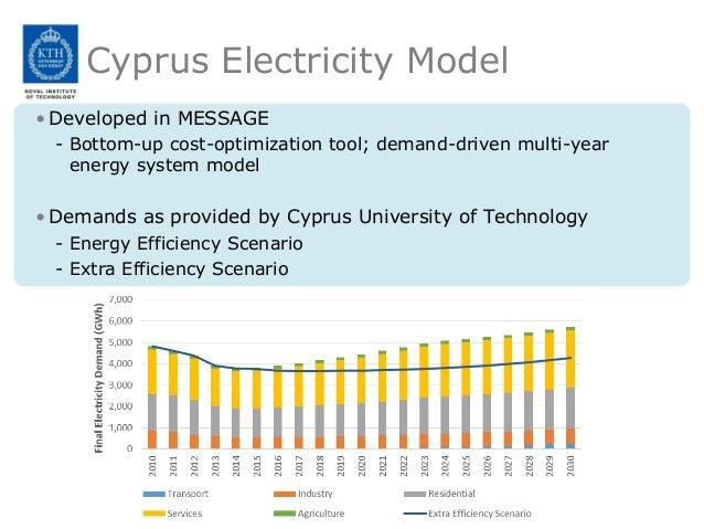 Renewable Energy Technology Integration For The Island Of
