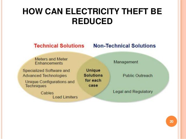 HOW CAN ELECTRICITY THEFT BE         REDUCED                               20
