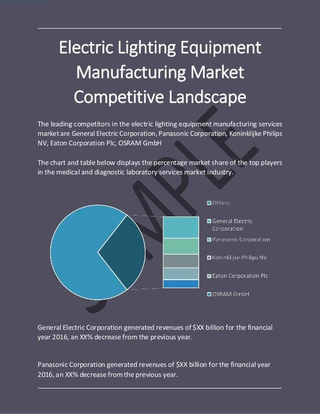 Electric Lighting Equipment Manufacturing Global Market