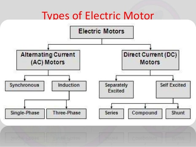 Principle of electric motor and generator types of electric motor ccuart Choice Image